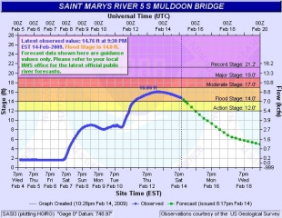 St. Mary\'s River River Prediction