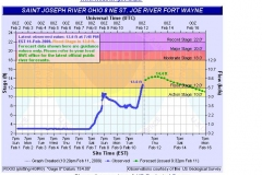 St. Joseph's River Prediction