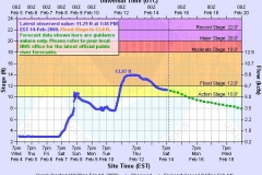 St. Joseph River Prediction