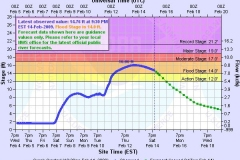 St. Mary's River River Prediction
