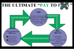 Burgess Pay to Play graphic