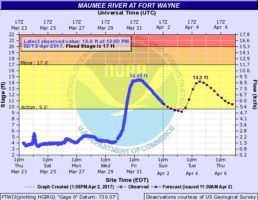 The Maumee River level at 12:00, April 2, 2017.