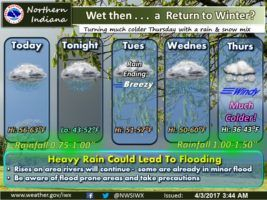 Today's NWS Weather Story for April 3,, 2017.