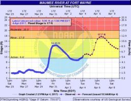 Maumee River level and forecast on April 4, 2017 at 1:21pm.