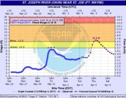 St. Joseph River level and forecast on April 4, 2017 at 1:21pm.
