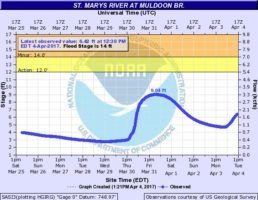 St. Marys River level and forecast on April 4, 2017 at 1:21pm.