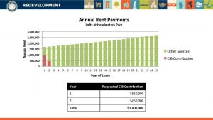 Annual rent payments for the Lofts at Headwaters parking garage