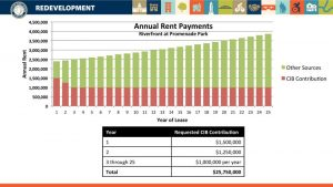 Annual rent payments for the Riverfront at Promenade Park parking garage