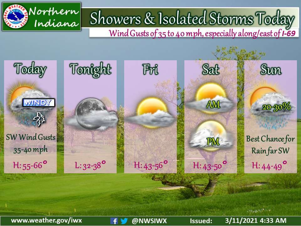 showers and isolated storms