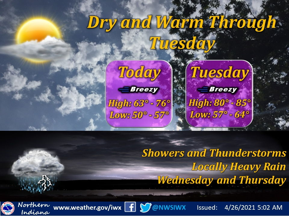 Warm and breezy conditions